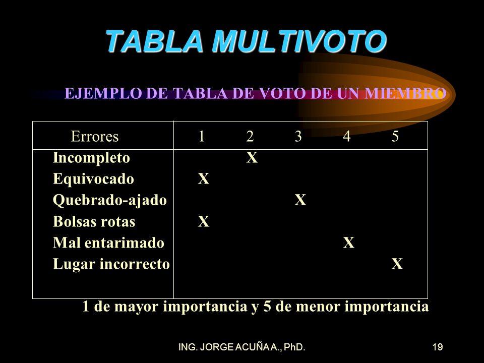 TABLA MULTIVOTO EJEMPLO DE TABLA DE VOTO DE UN MIEMBRO