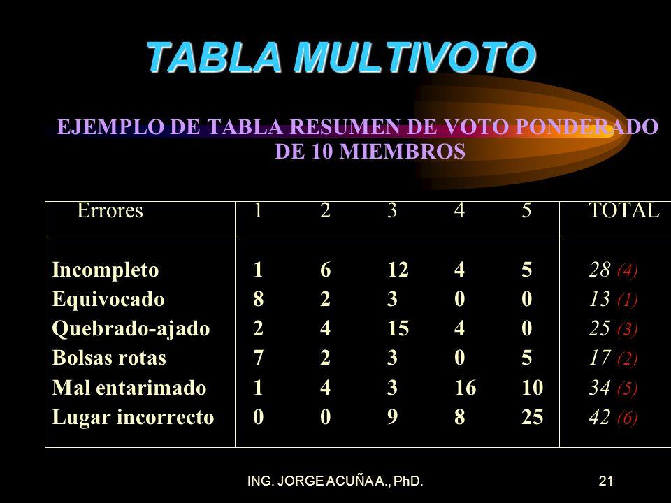 EJEMPLO DE TABLA RESUMEN DE VOTO PONDERADO DE 10 MIEMBROS