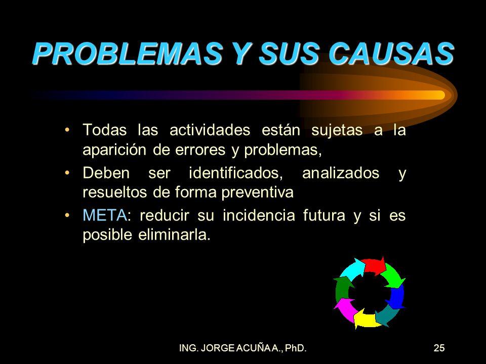 PROBLEMAS Y SUS CAUSAS Todas las actividades están sujetas a la aparición de errores y problemas,