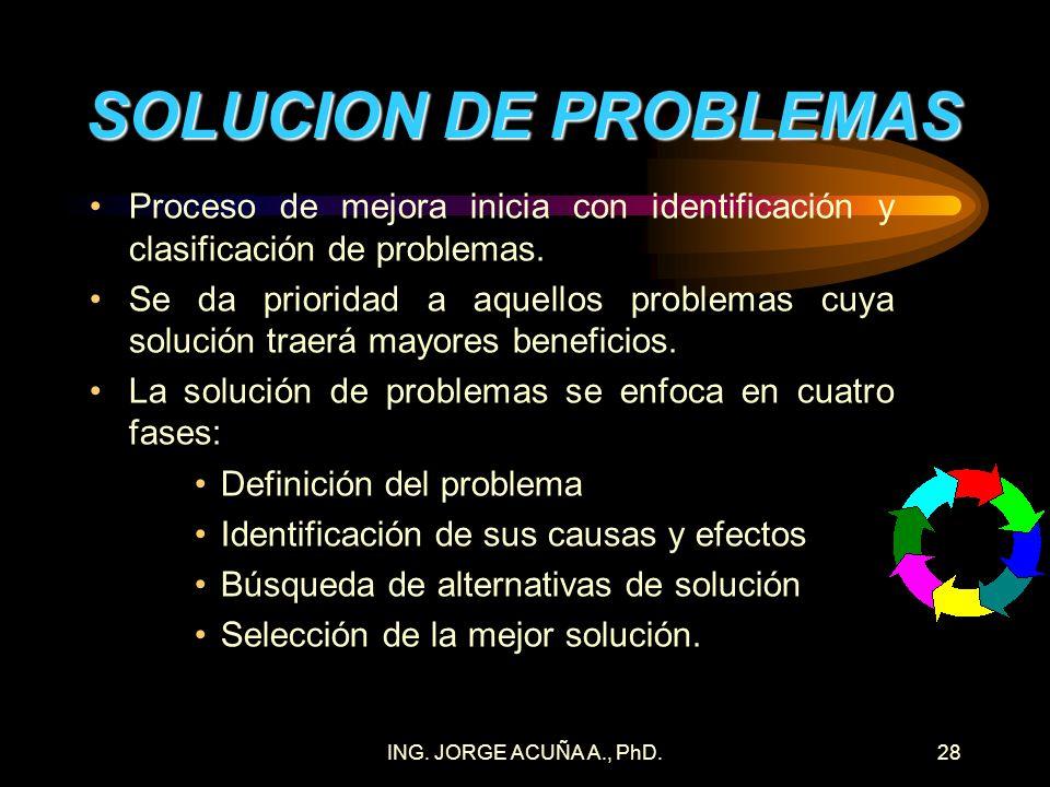 SOLUCION DE PROBLEMAS Proceso de mejora inicia con identificación y clasificación de problemas.