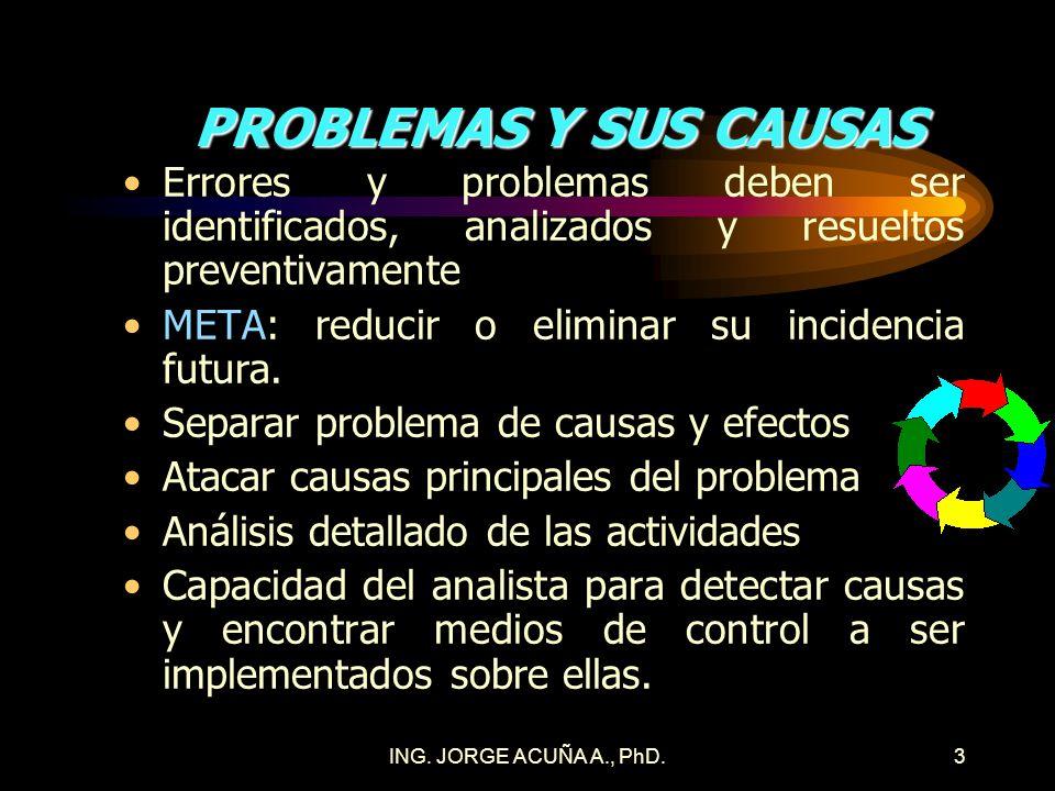PROBLEMAS Y SUS CAUSAS Errores y problemas deben ser identificados, analizados y resueltos preventivamente.