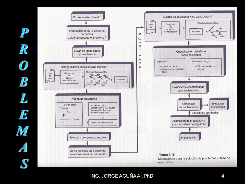 PROBLEMAS ING. JORGE ACUÑA A., PhD.