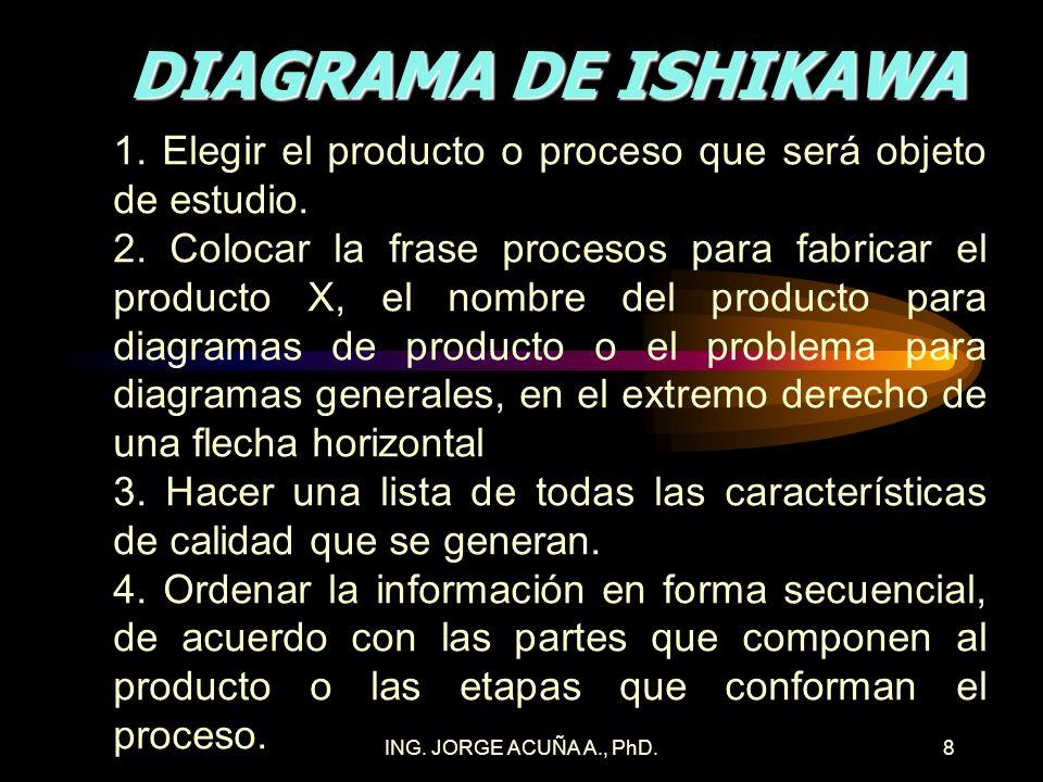DIAGRAMA DE ISHIKAWA 1. Elegir el producto o proceso que será objeto de estudio.
