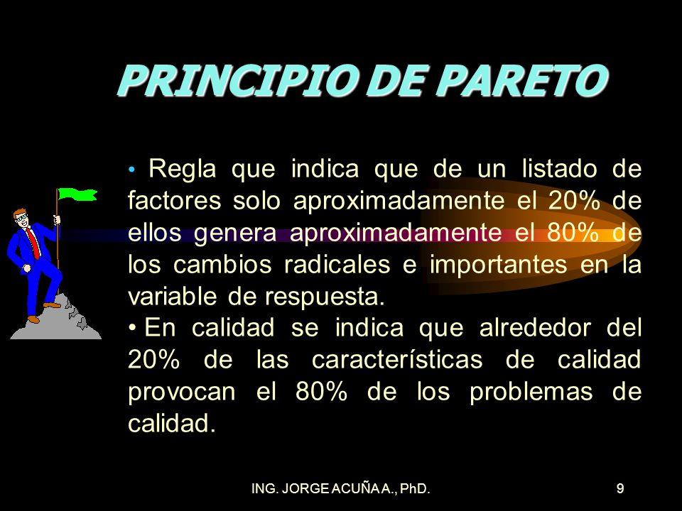 PRINCIPIO DE PARETO