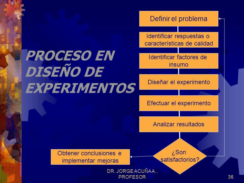 PROCESO EN DISEÑO DE EXPERIMENTOS
