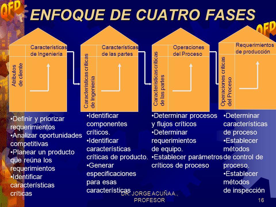 ENFOQUE DE CUATRO FASES