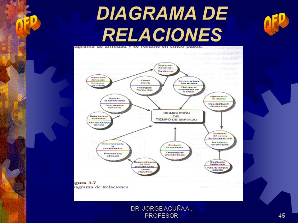 DIAGRAMA DE RELACIONES