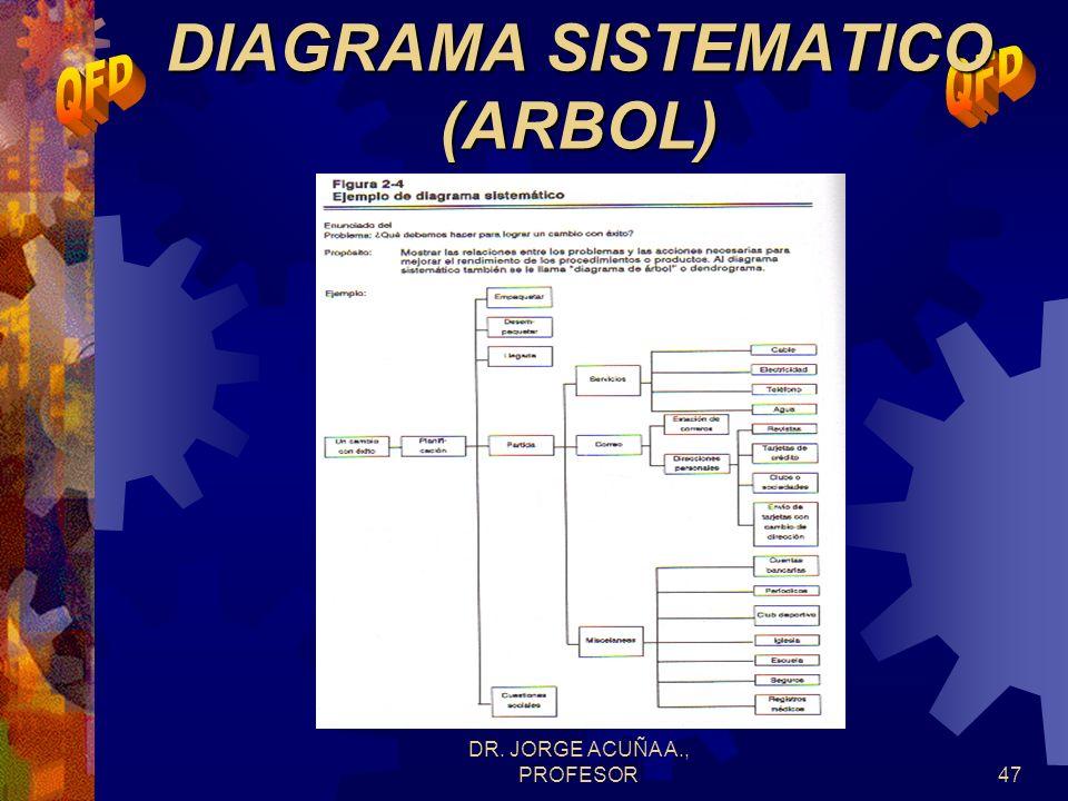 DIAGRAMA SISTEMATICO (ARBOL)