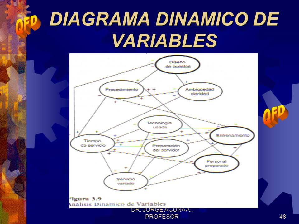 DIAGRAMA DINAMICO DE VARIABLES