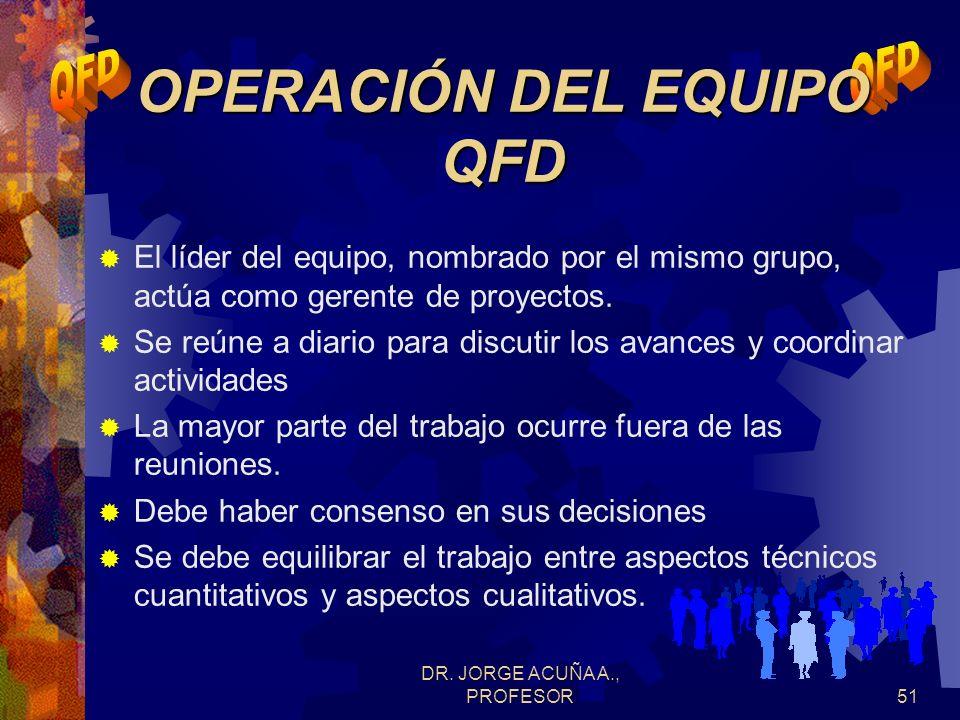 OPERACIÓN DEL EQUIPO QFD