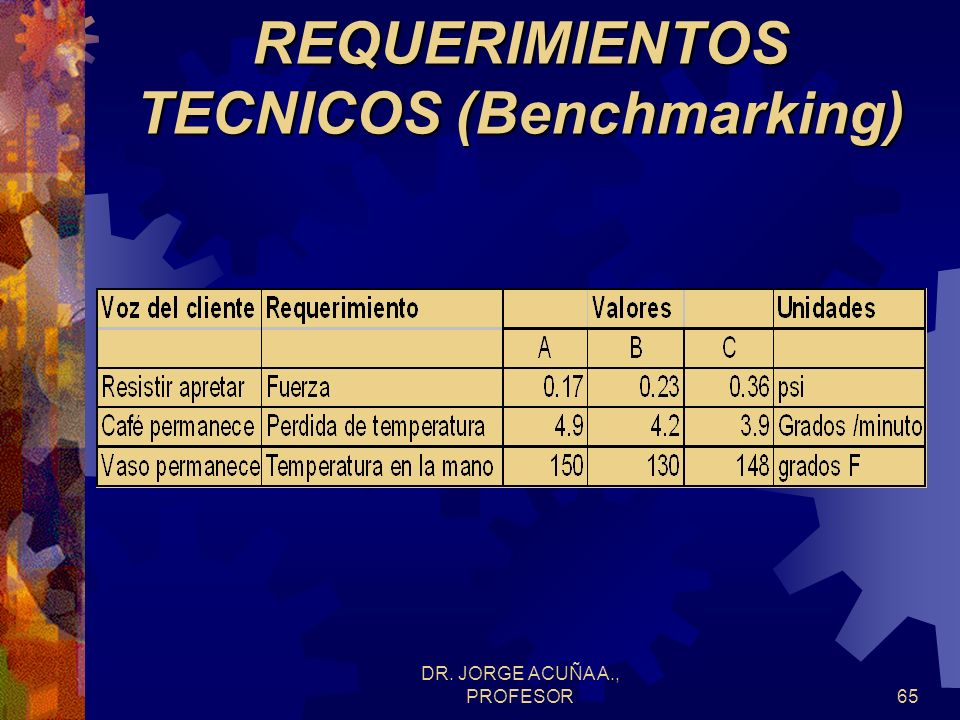 REQUERIMIENTOS TECNICOS (Benchmarking)