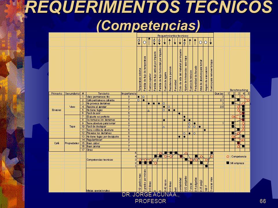 REQUERIMIENTOS TECNICOS (Competencias)