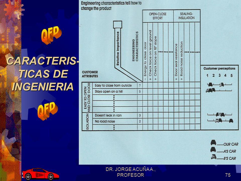CARACTERIS-TICAS DE INGENIERIA