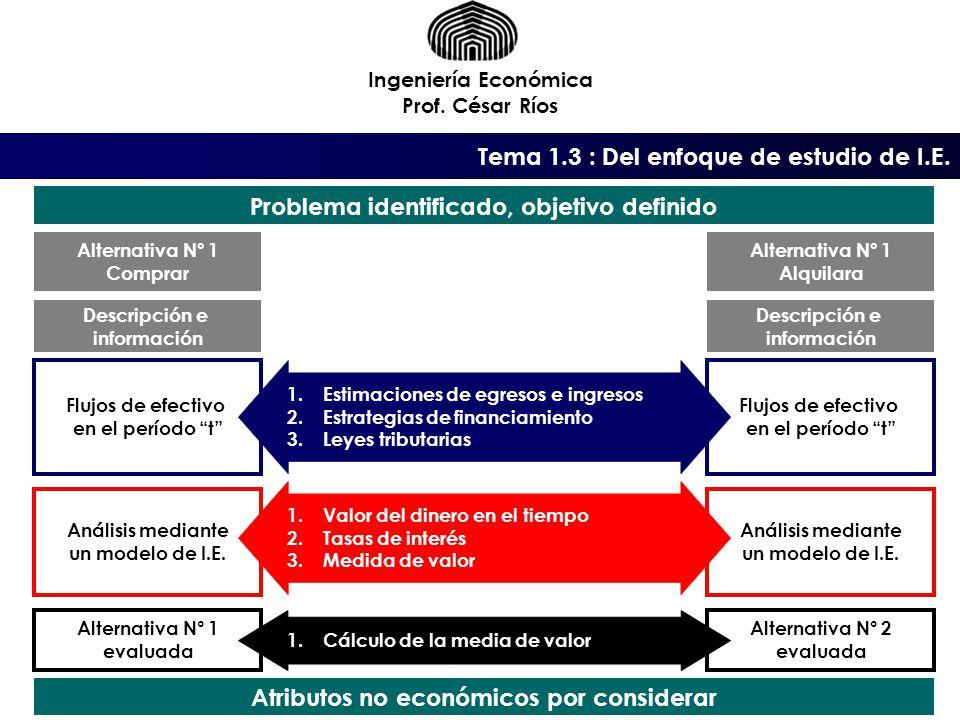 Tema 1.3 : Del enfoque de estudio de I.E.
