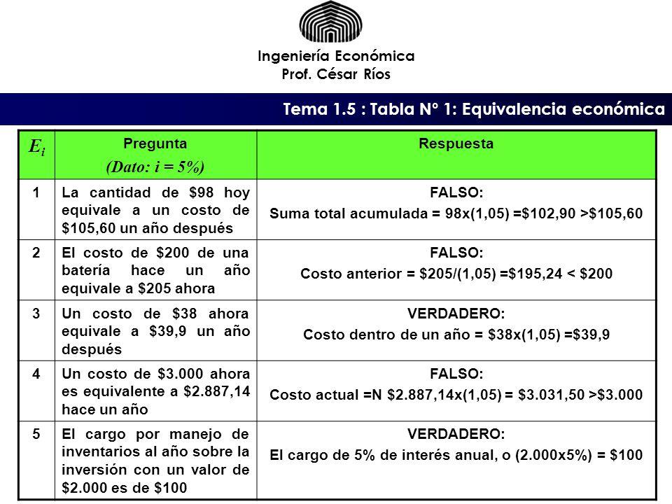 Ei (Dato: i = 5%) Tema 1.5 : Tabla N° 1: Equivalencia económica