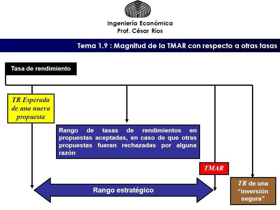 TR Esperada de una nueva propuesta TR de una inversión segura