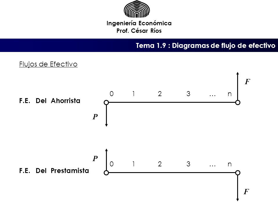 F P P F Tema 1.9 : Diagramas de flujo de efectivo Flujos de Efectivo 1
