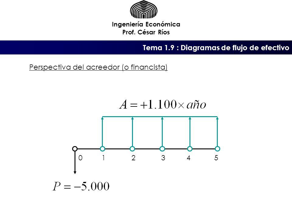 Tema 1.9 : Diagramas de flujo de efectivo