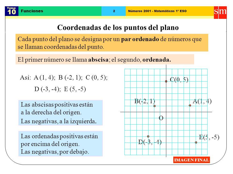 Coordenadas de los puntos del plano