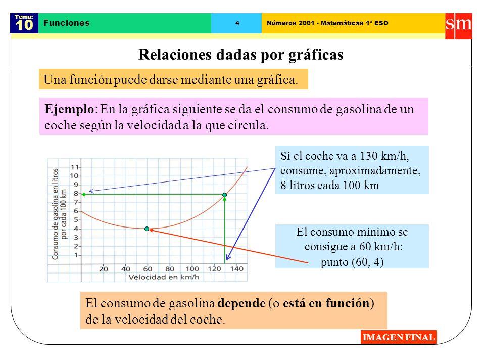Relaciones dadas por gráficas