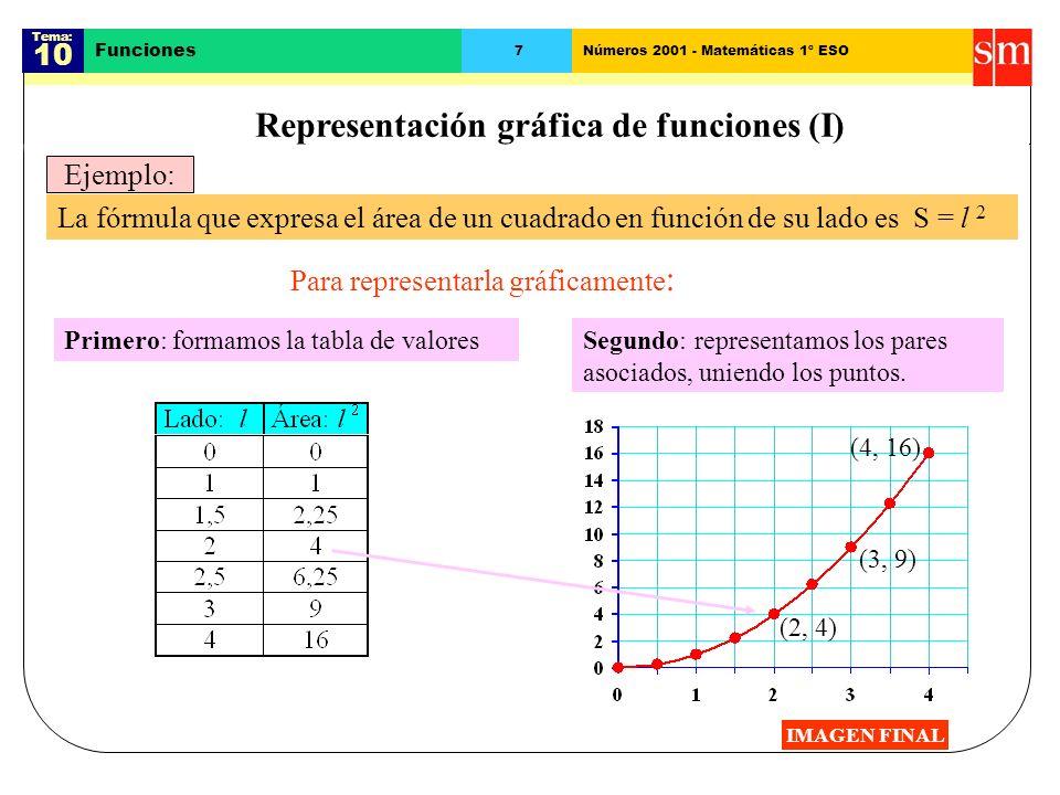 Representación gráfica de funciones (I)