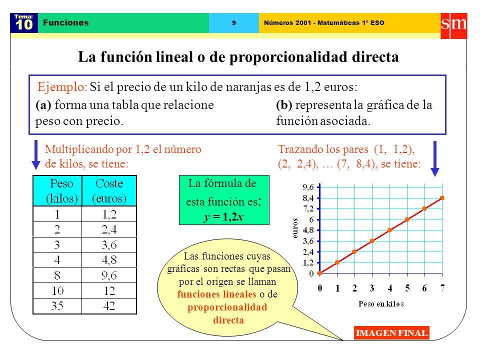 La función lineal o de proporcionalidad directa