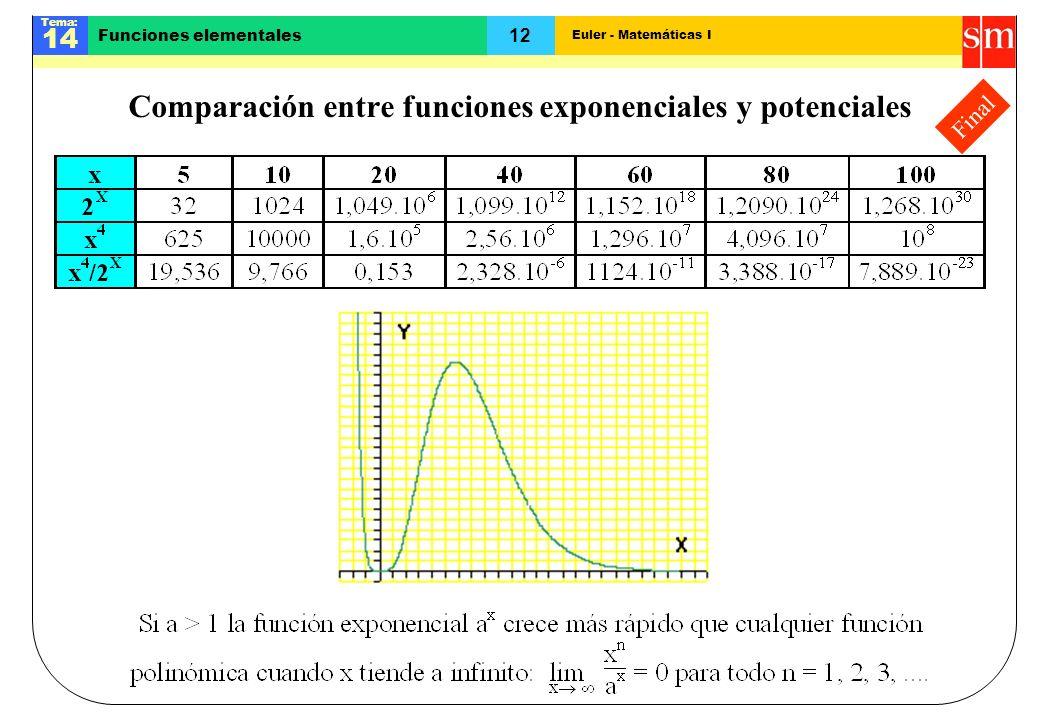 Comparación entre funciones exponenciales y potenciales