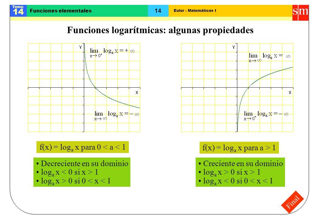 Funciones logarítmicas: algunas propiedades