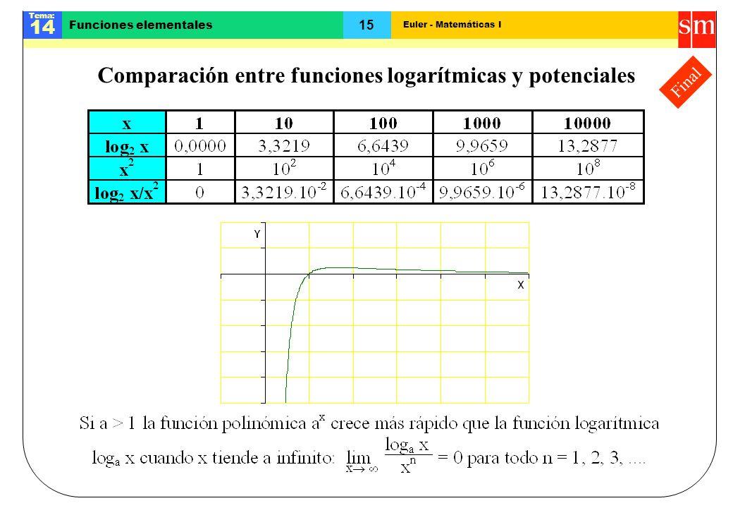 Comparación entre funciones logarítmicas y potenciales