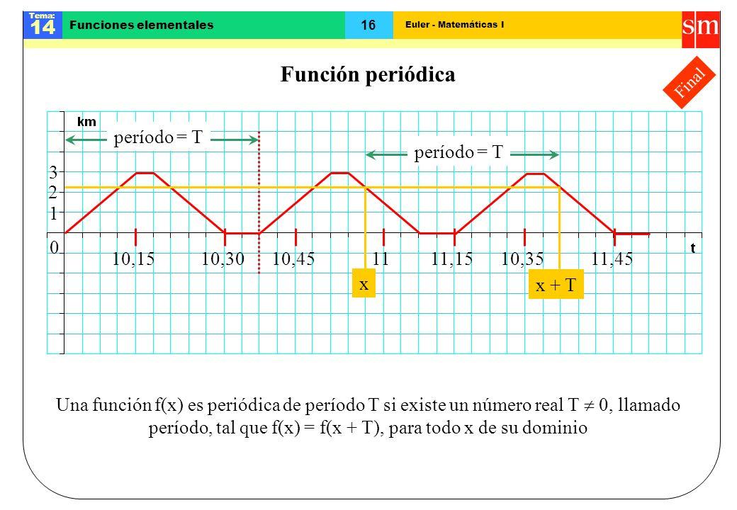 Función periódicaFinal. 1. 2. 3. 10,15. 10,30. 10,45. 11. 11,15. 10,35. 11,45. período = T. período = T.