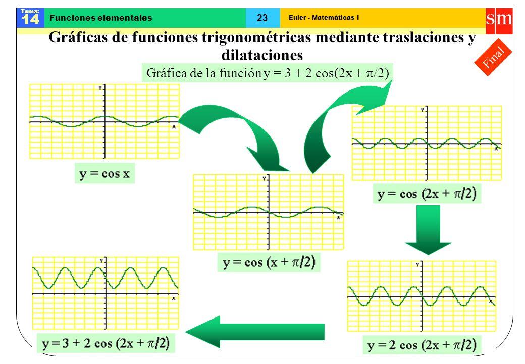 Gráfica de la función y = 3 + 2 cos(2x + p/2)