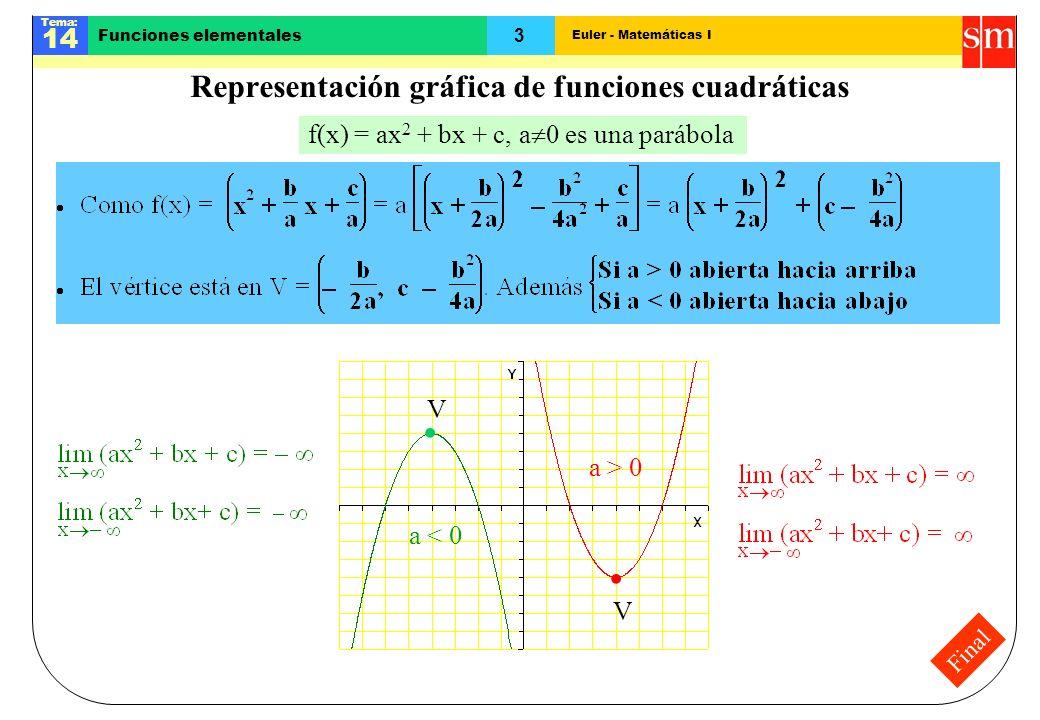 Representación gráfica de funciones cuadráticas