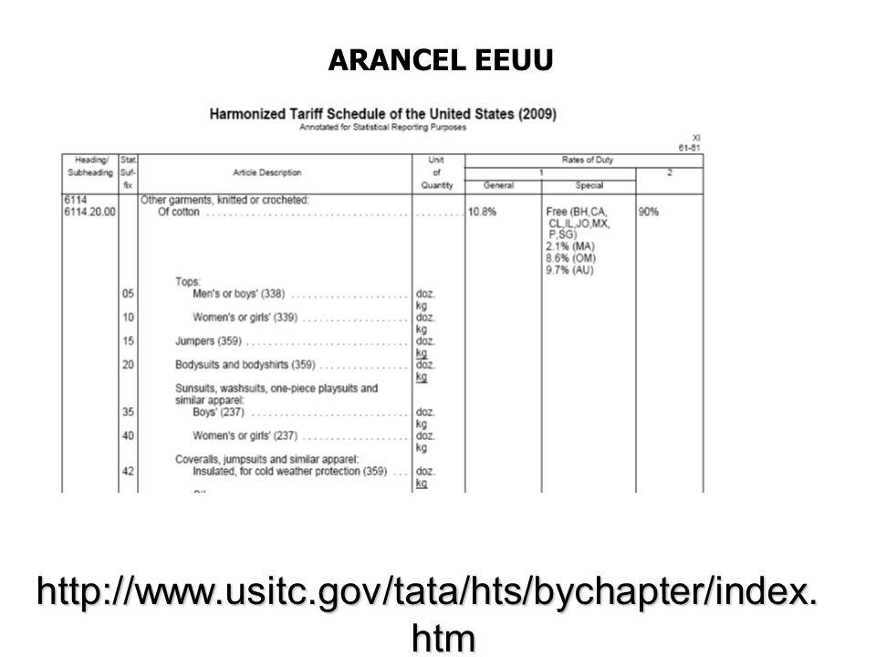 ARANCEL EEUU http://www.usitc.gov/tata/hts/bychapter/index.htm