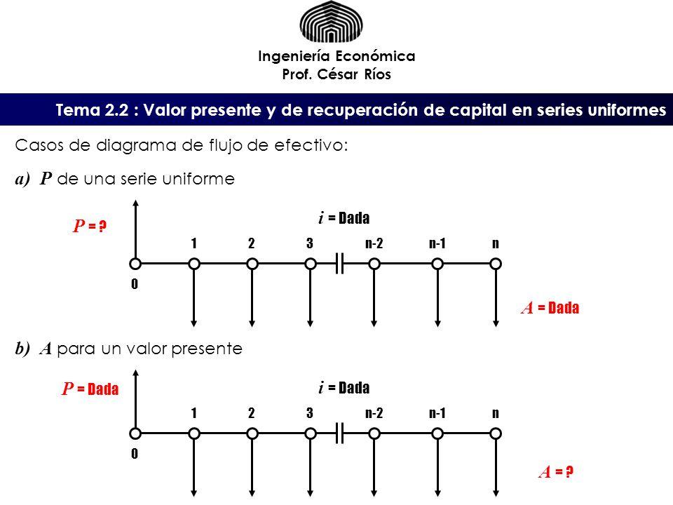 A para un valor presente i = Dada P =