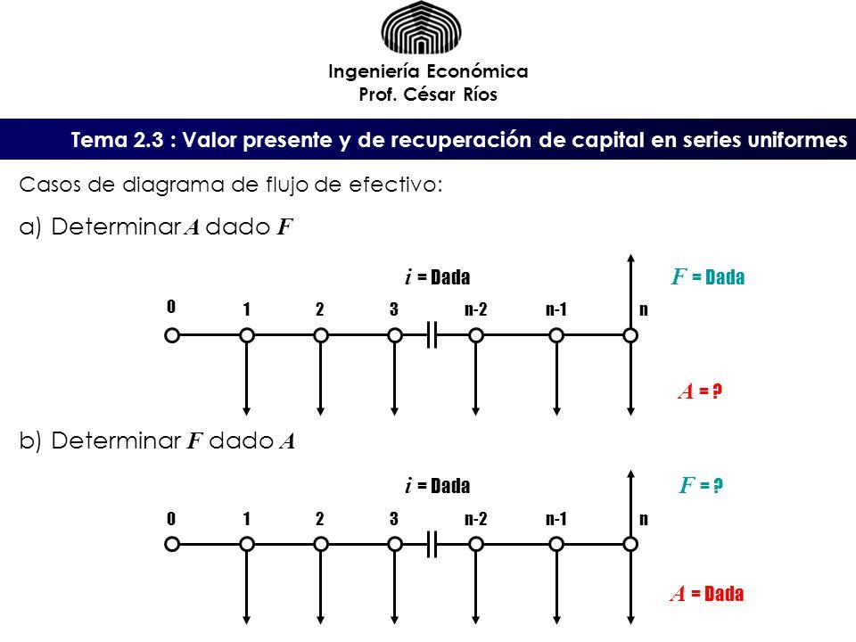Determinar A dado F Determinar F dado A i = Dada F = Dada A =