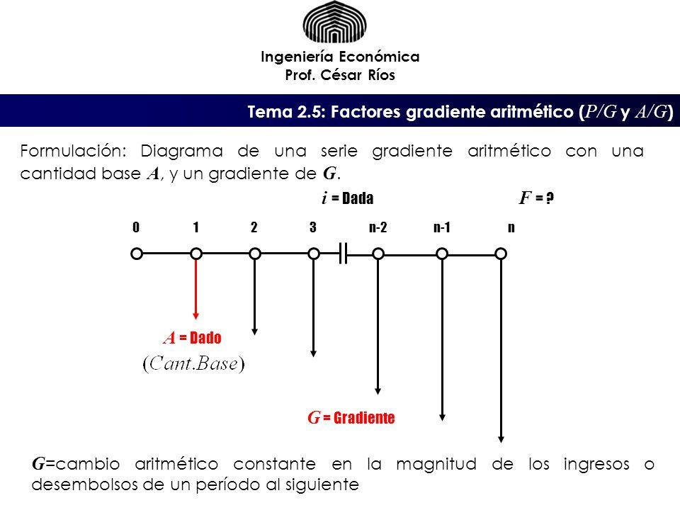 i = Dada F = A = Dado G = Gradiente