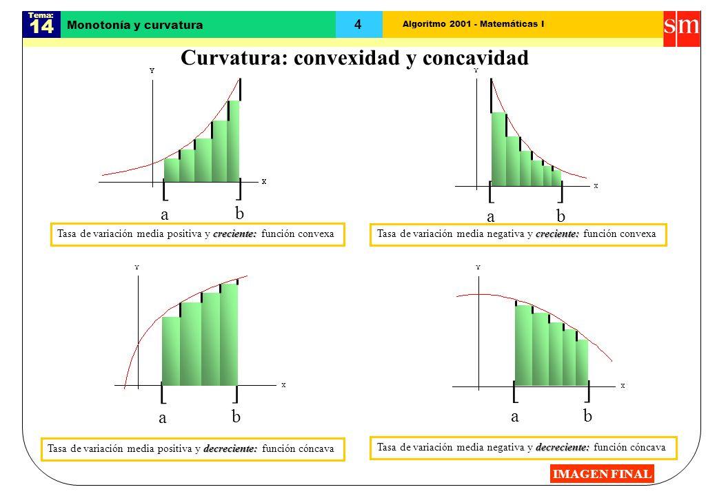Curvatura: convexidad y concavidad