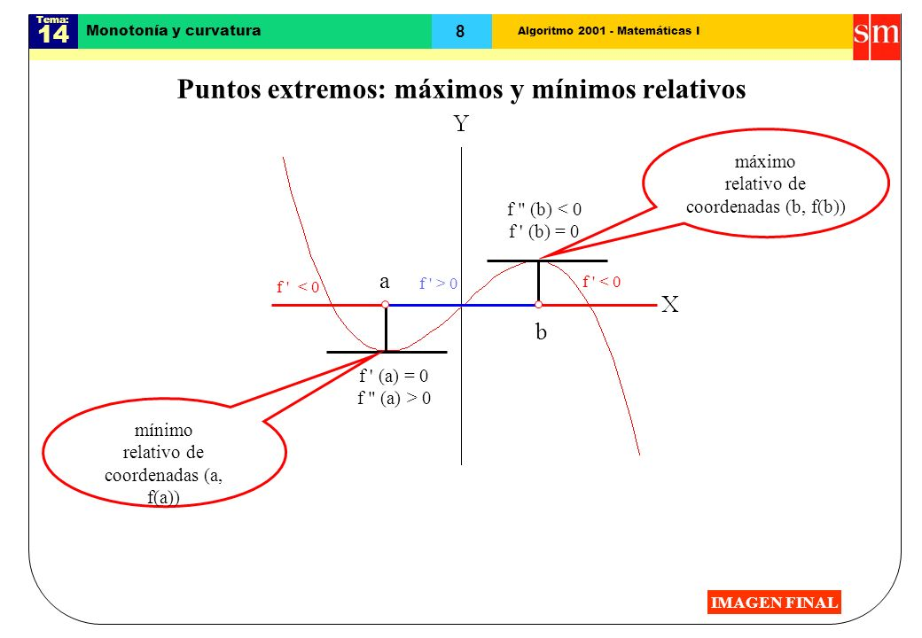 Puntos extremos: máximos y mínimos relativos