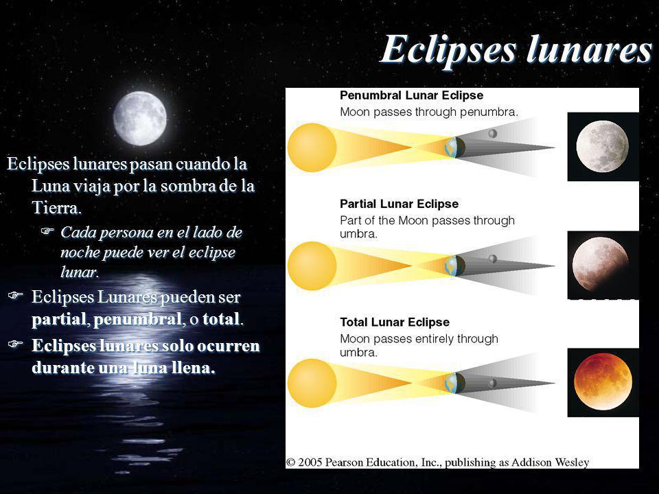 Eclipses lunares Eclipses lunares pasan cuando la Luna viaja por la sombra de la Tierra.