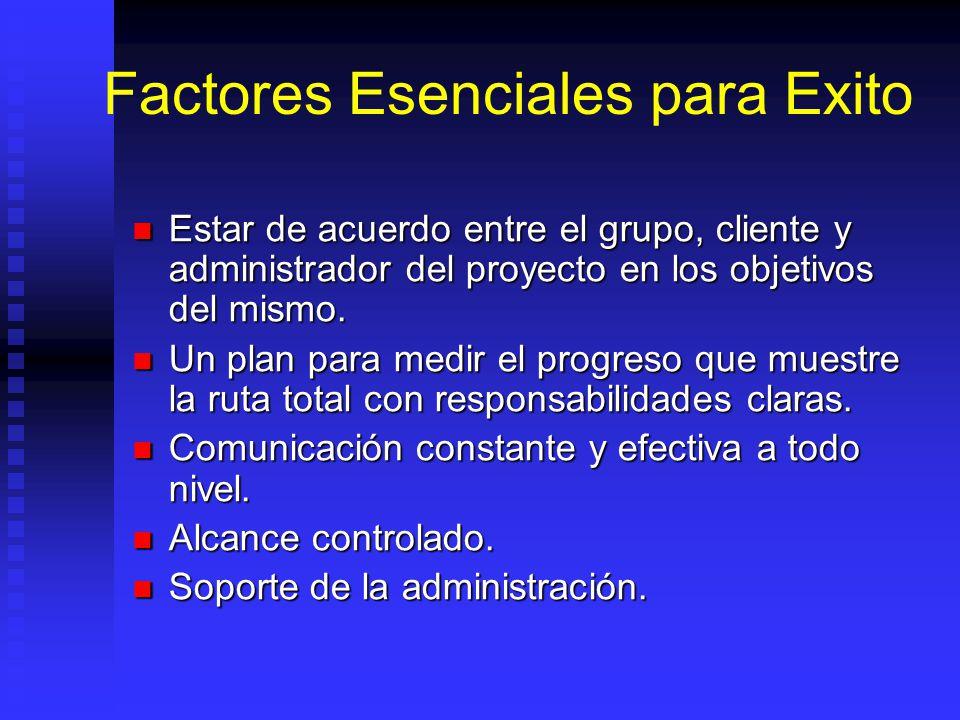 Factores Esenciales para Exito