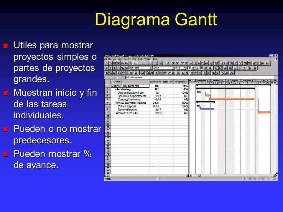Diagrama Gantt Utiles para mostrar proyectos simples o partes de proyectos grandes. Muestran inicio y fin de las tareas individuales.