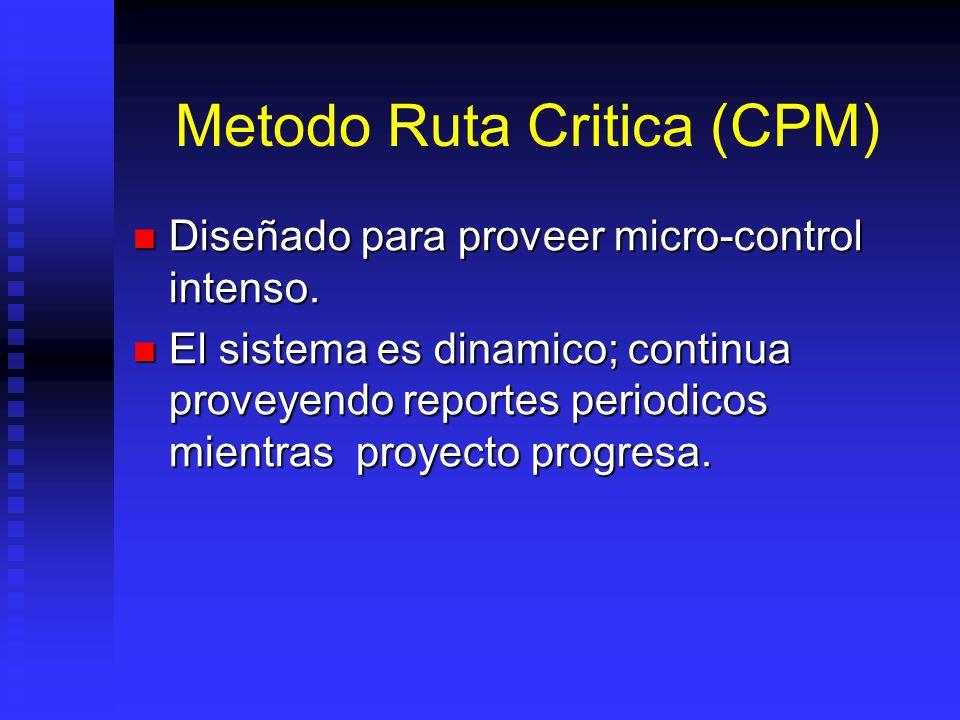 Metodo Ruta Critica (CPM)