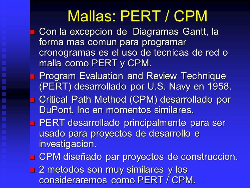 Mallas: PERT / CPM
