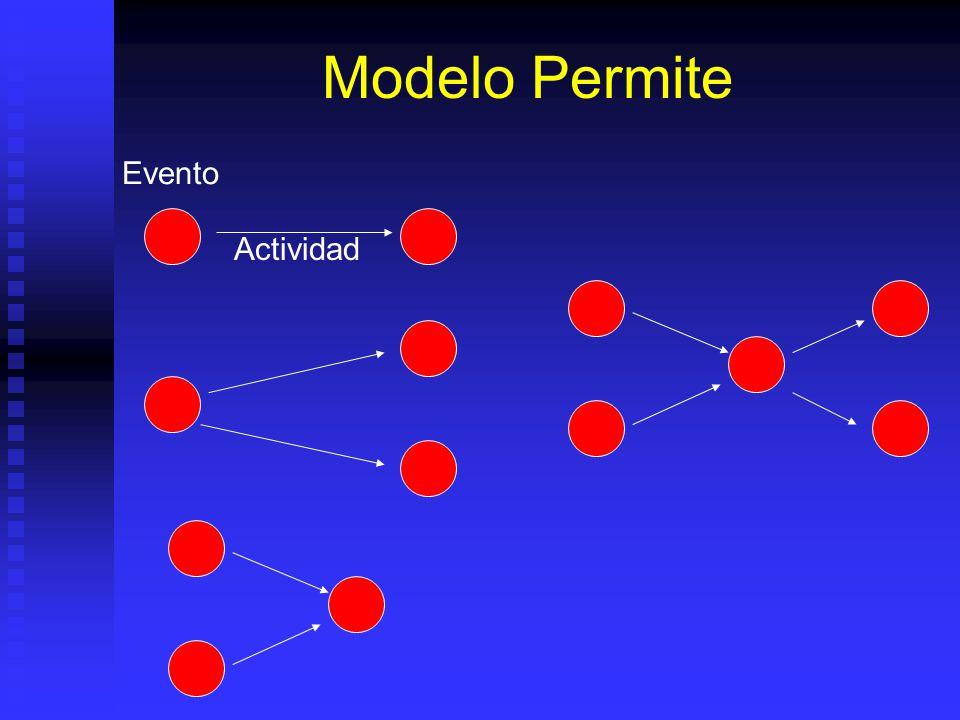 Modelo Permite Evento Actividad