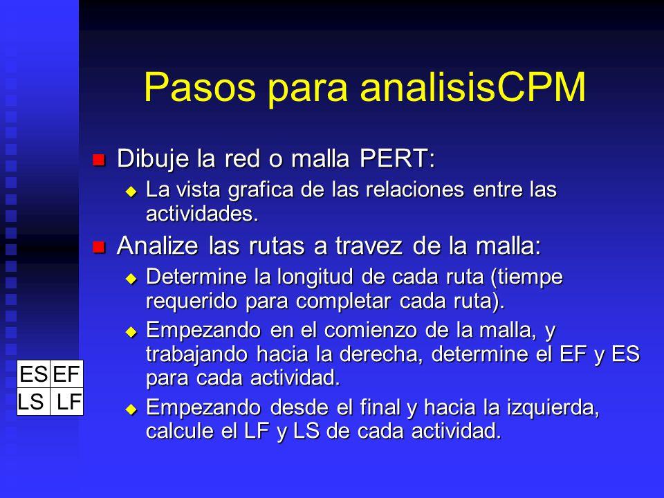 Pasos para analisisCPM
