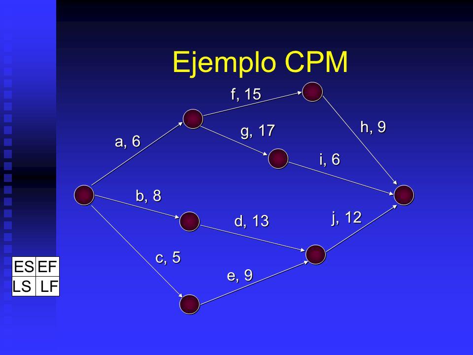 Ejemplo CPM f, 15 h, 9 g, 17 a, 6 i, 6 b, 8 j, 12 d, 13 c, 5 ES EF LS