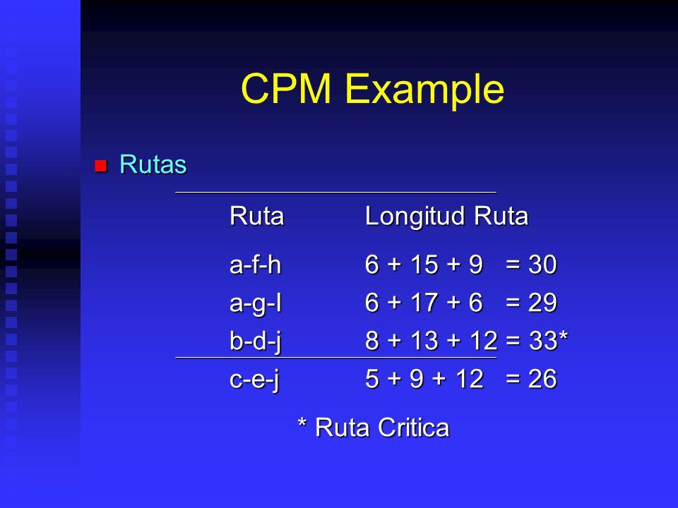 CPM Example Rutas Ruta Longitud Ruta a-f-h 6 + 15 + 9 = 30