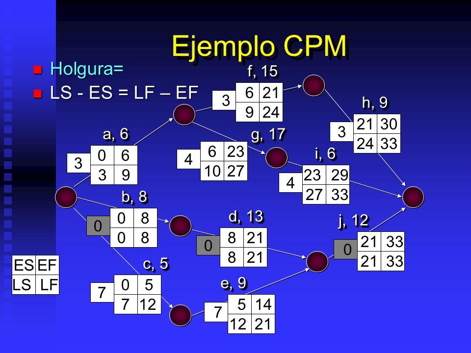 Ejemplo CPM Holgura= LS - ES = LF – EF f, 15 6 21 3 h, 9 9 24 21 30
