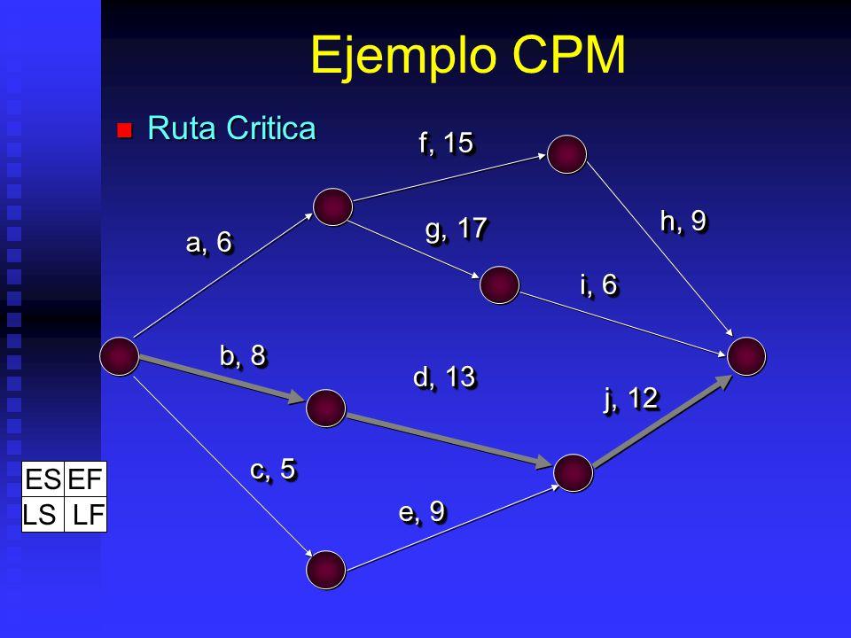 Ejemplo CPM Ruta Critica f, 15 h, 9 g, 17 a, 6 i, 6 b, 8 d, 13 j, 12