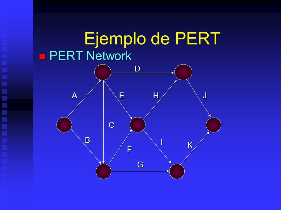 Ejemplo de PERT PERT Network D A E H J C B I K F G